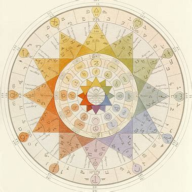 Astrology Article – What Is Kabbalistic Astrology