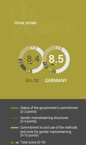 Gender Mainstreaming Approach - Germany | European