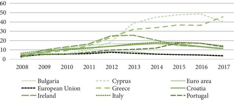 NPL ratio in EU banking sectors with a high level of