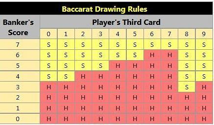 How to play baccarat online? Overview of casino rules and tips