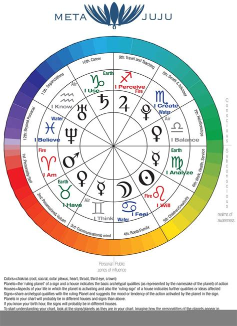 Correlations between the Chakras, Astrology, and Elemental