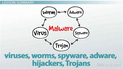 What is Malware? - Definition, Examples & Types - Video