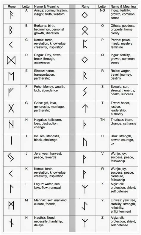 This week I'm going to share two different forms of Runes