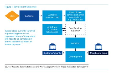 In the fast lane: Domestic Instant Payment - Deutsche Bank